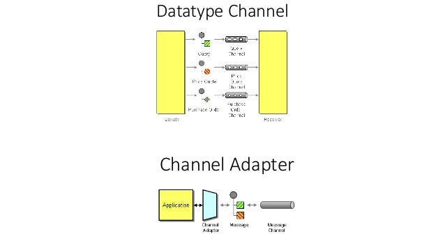 enterprise application integration patterns pdf