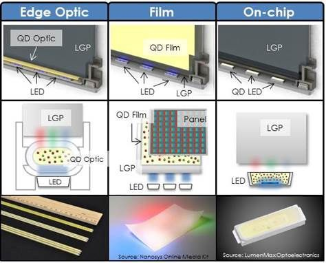 quantum dots applications in medicine