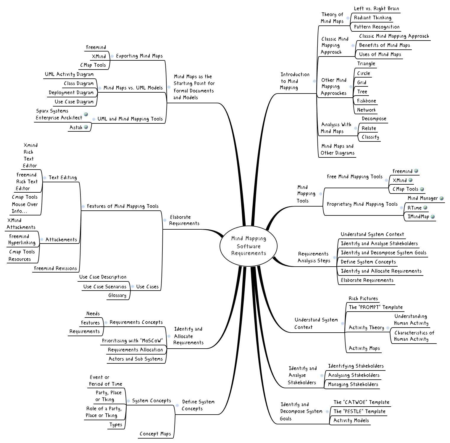 application qui necessite le root