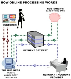 credit card application processing steps