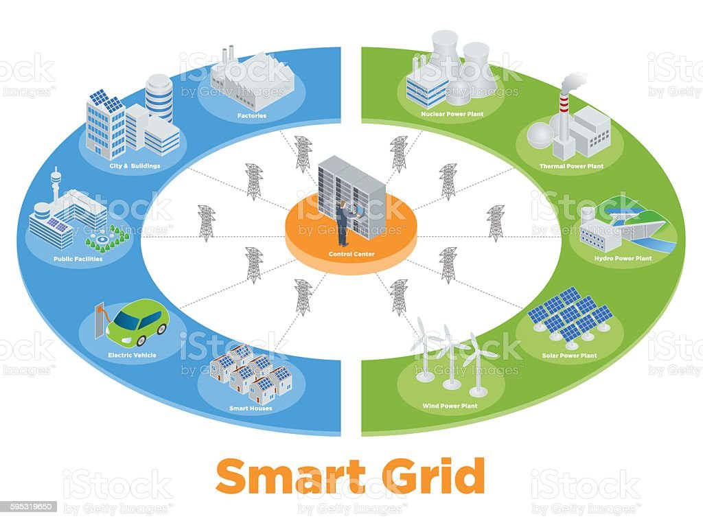 smart grid applications and developments