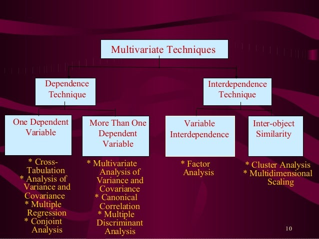 multivariate analysis methods and applications