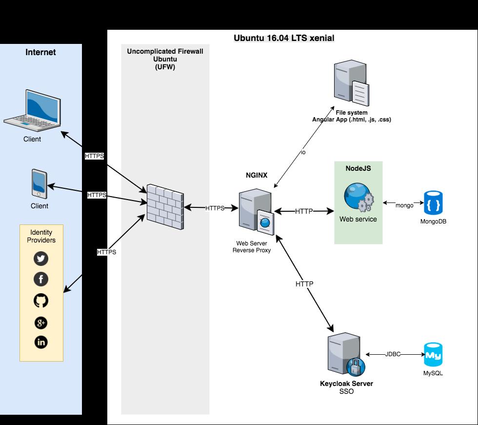web server and application server architecture diagram