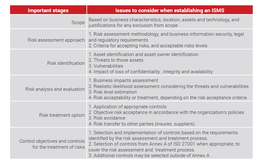 techniques of risk measurement and their application