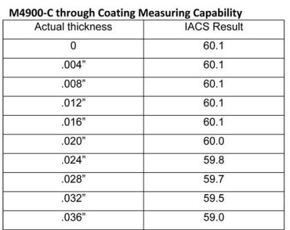 eddy current and its application