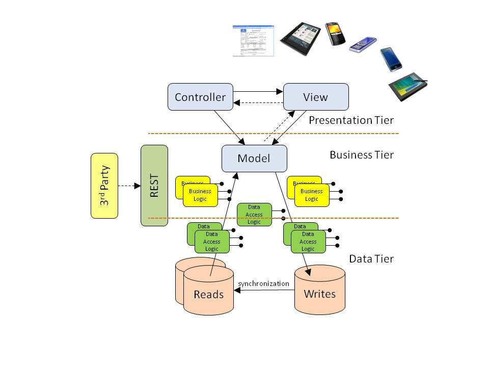 architecture 3 tiers d une application web