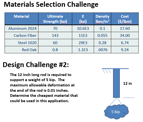 selection of materials for engineering applications