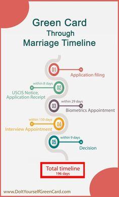 green card application through marriage