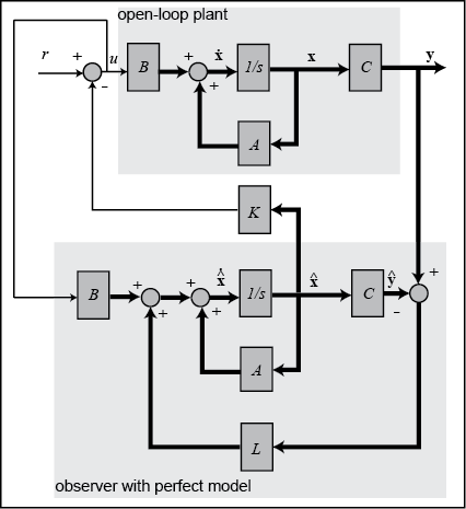 sliding mode control theory and applications