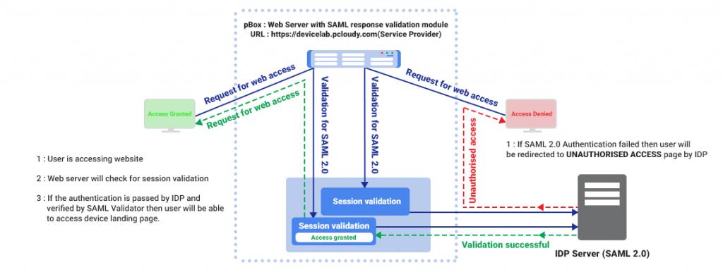 netscaler single sign on to web applications
