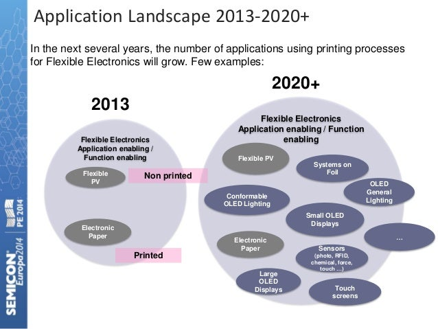 printed batteries materials technologies and applications