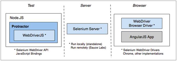 selenium web application testing tutorial