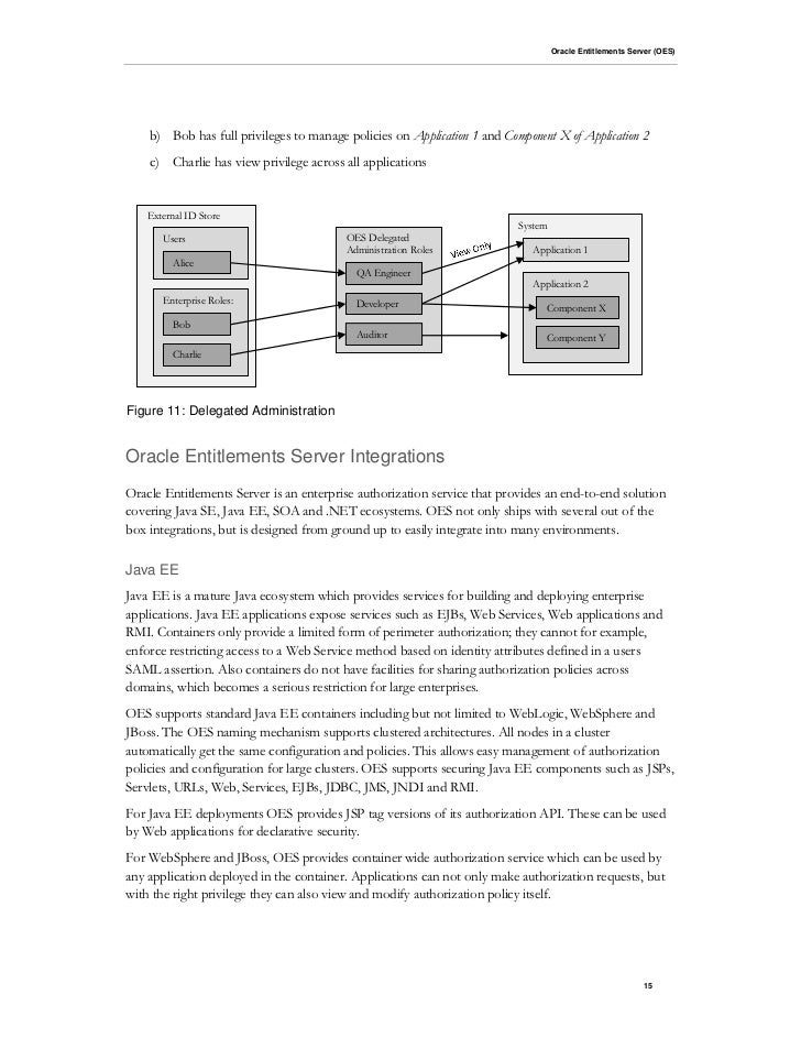 authorization in java web application