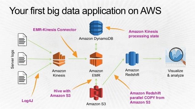 big data domaine d application