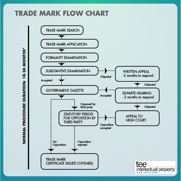 cost to file a trademark application
