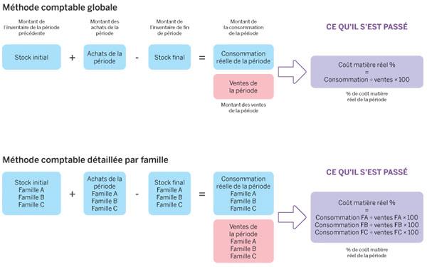 application gestion de stock pdf