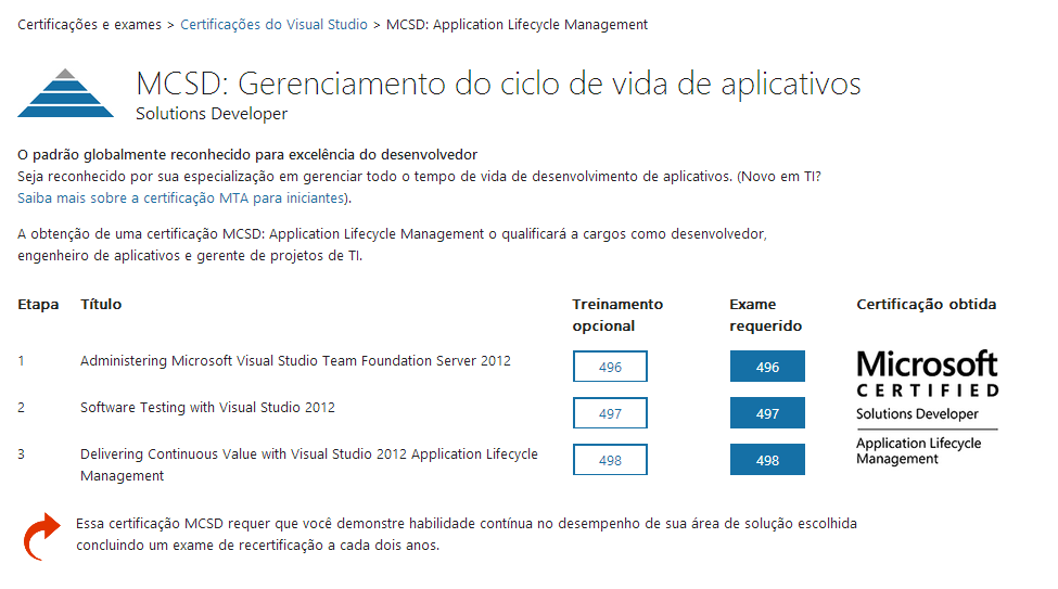 mcsd application lifecycle management salary