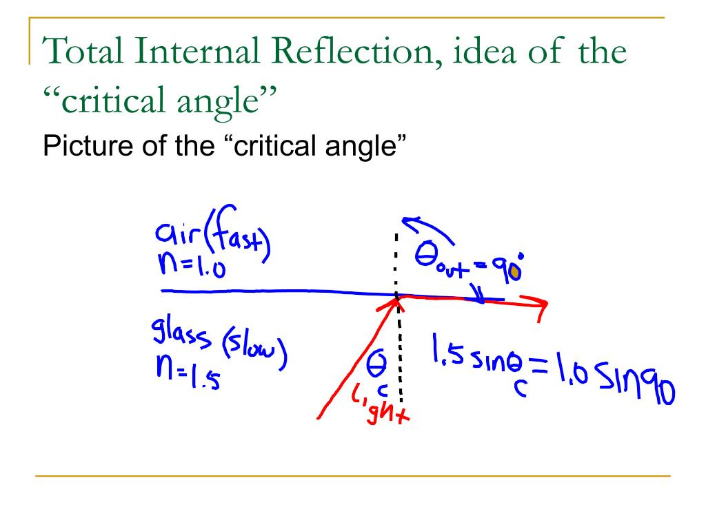 applications of total internal reflection ppt