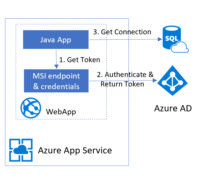 how to deploy java web application in cloud