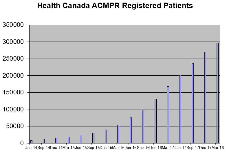 health canada application for medical marihuana