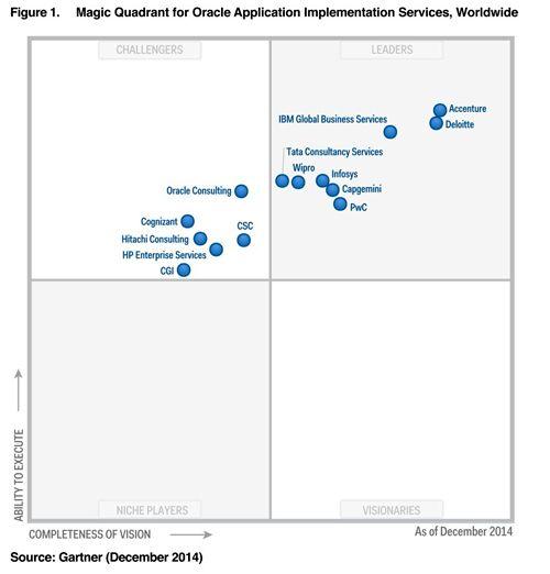 magic quadrant for application services governance