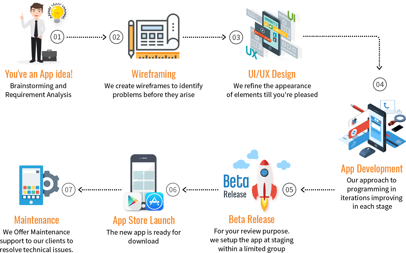 what is application development life cycle